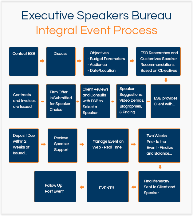 Executive Speakers Bureau Integral Event Process